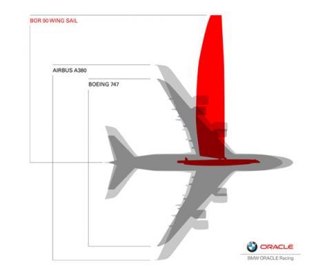 Der 55 Meter hohe Flügel im Vergleich zu den größten Flugzeugen