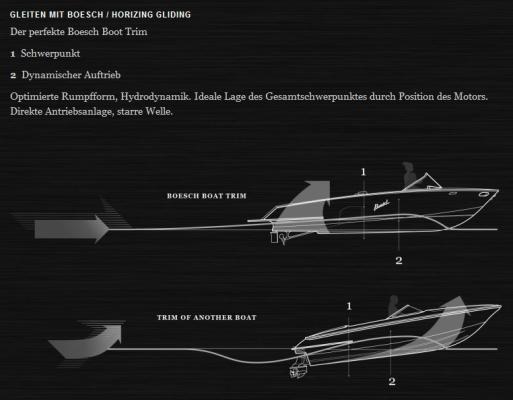 Das Boeschsche Mittelmotor Konzept auf einen Blick