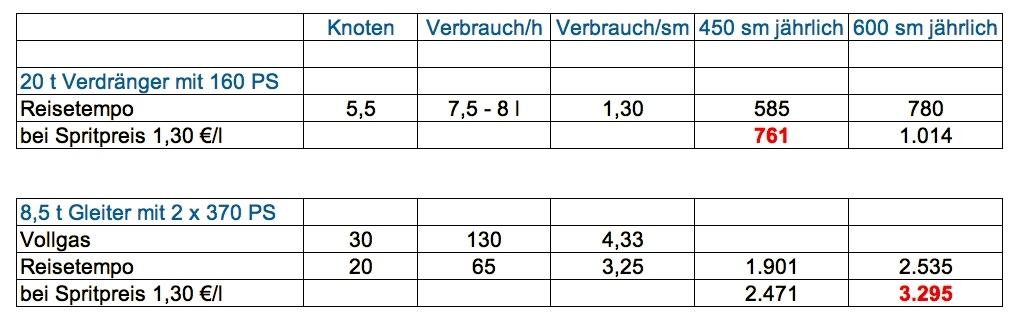 Die Spritkosten abhängig vom Bootstyp, Fahrweise, den jährlichen Meilen und dem aktuellen Dieselpreis