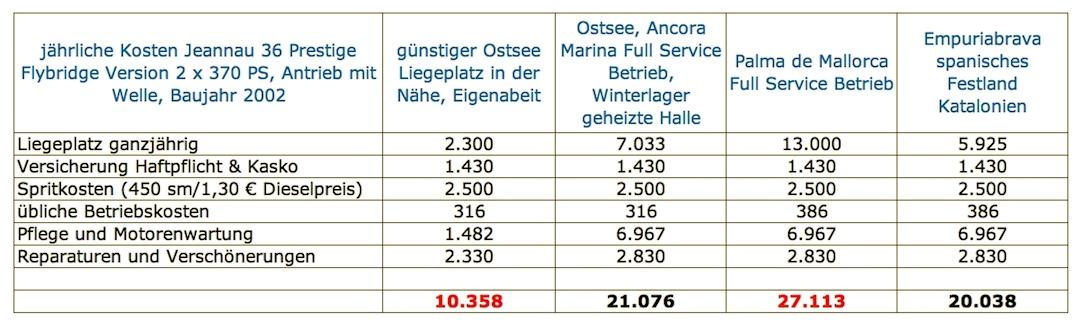 Zehn- bis 27 Tausend Euro jährliche Kosten