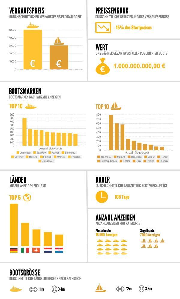 Boote für eine Milliarde Gesamtwert